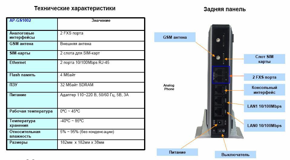 Addpac ap-gs1002c - voip-gsm шлюз, 2 gsm канала, 2 порта fxo