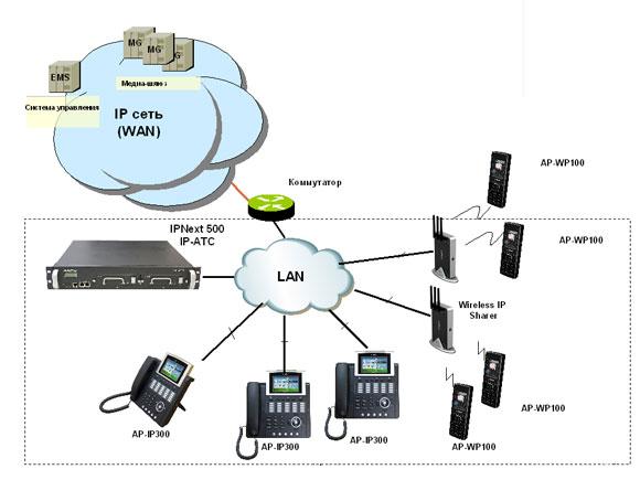 IP. модем от мегафон